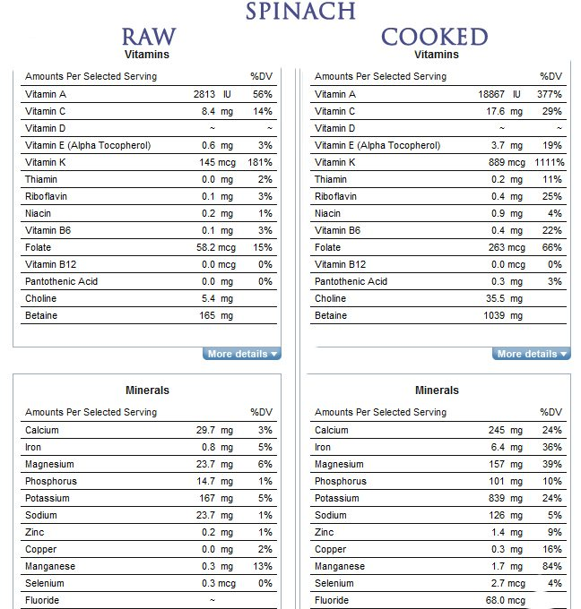 Raw Or Cooked? – Get Fit Get Healthy Get Confident Week 16
